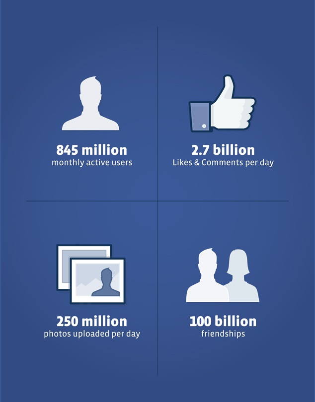 Top-10-Facts-about-Facebook.